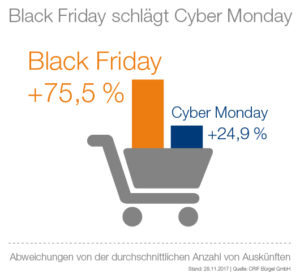 CRIF Bürgel GmbH: Black Friday schlägt Cyber Monday